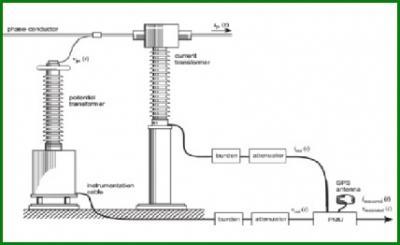 Giải pháp tăng cường bảo vệ diện rộng Hệ thống điện